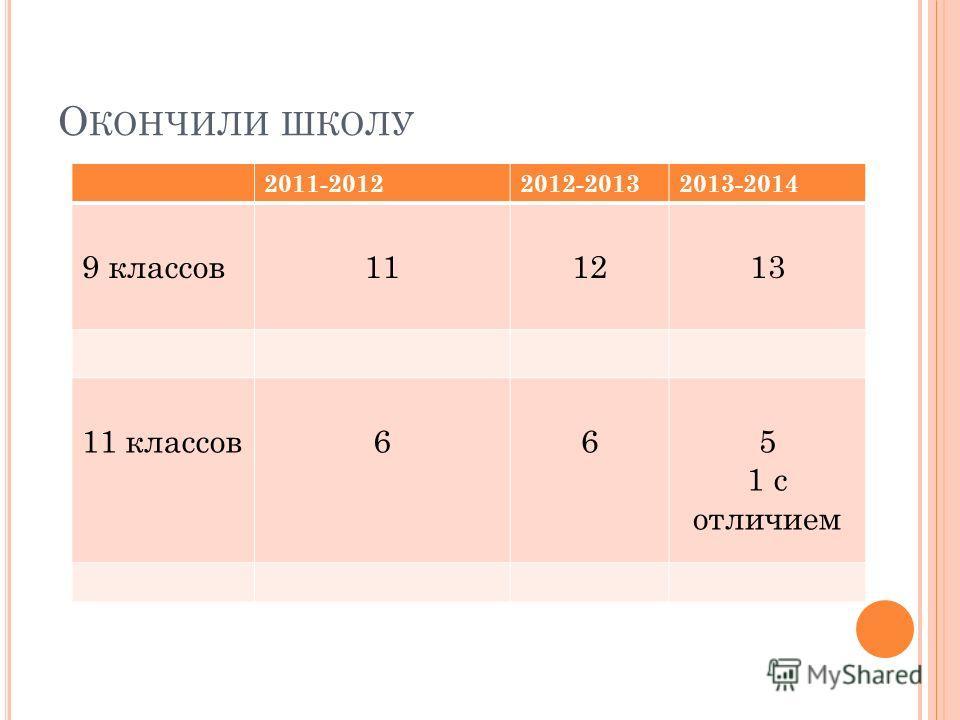 О КОНЧИЛИ ШКОЛУ 2011-20122012-20132013-2014 9 классов 111213 11 классов 665 1 с отличием
