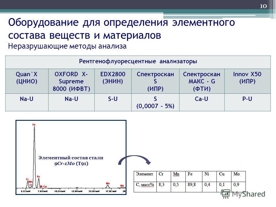 Оборудование для определения элементного состава веществ и материалов Неразрушающие методы анализа Рентгенофлуоресцентные анализаторы Quan`X (ЦНИО) OXFORD X- Supreme 8000 (ИФВТ) EDX2800 (ЭНИН) Спектроскан S (ИПР) Спектроскан МАКС - G (ФТИ) Innov X50