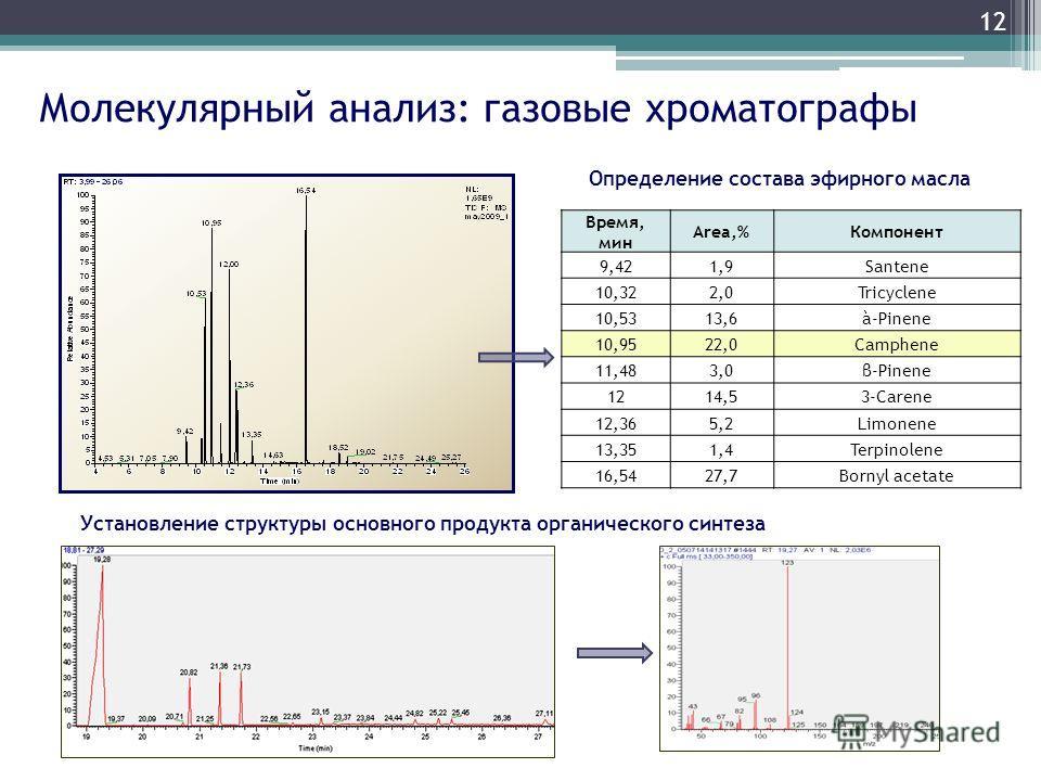 Молекулярный анализ: газовые хроматографы Время, мин Area,%Компонент 9,421,9Santene 10,322,0Tricyclene 10,5313,6à-Pinene 10,9522,0Camphene 11,483,0β-Pinene 1214,53-Carene 12,365,2Limonene 13,351,4Terpinolene 16,5427,7Bornyl acetate 12 Определение сос