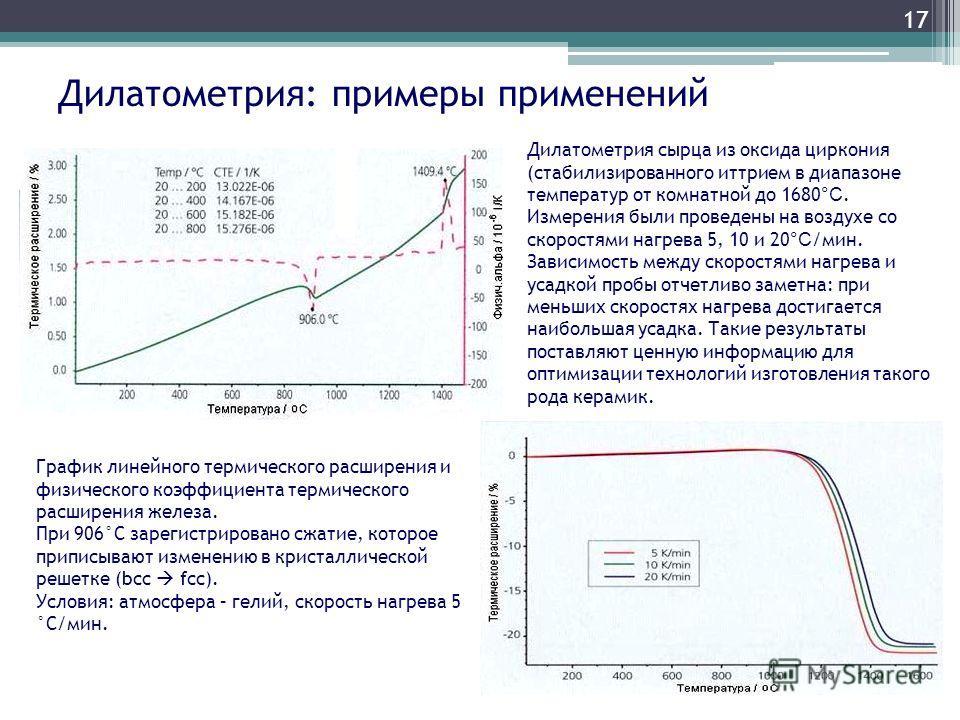 Дилатометрия: примеры применений 17 График линейного термического расширения и физического коэффициента термического расширения железа. При 906°С зарегистрировано сжатие, которое приписывают изменению в кристаллической решетке (bcc fcc). Условия: атм