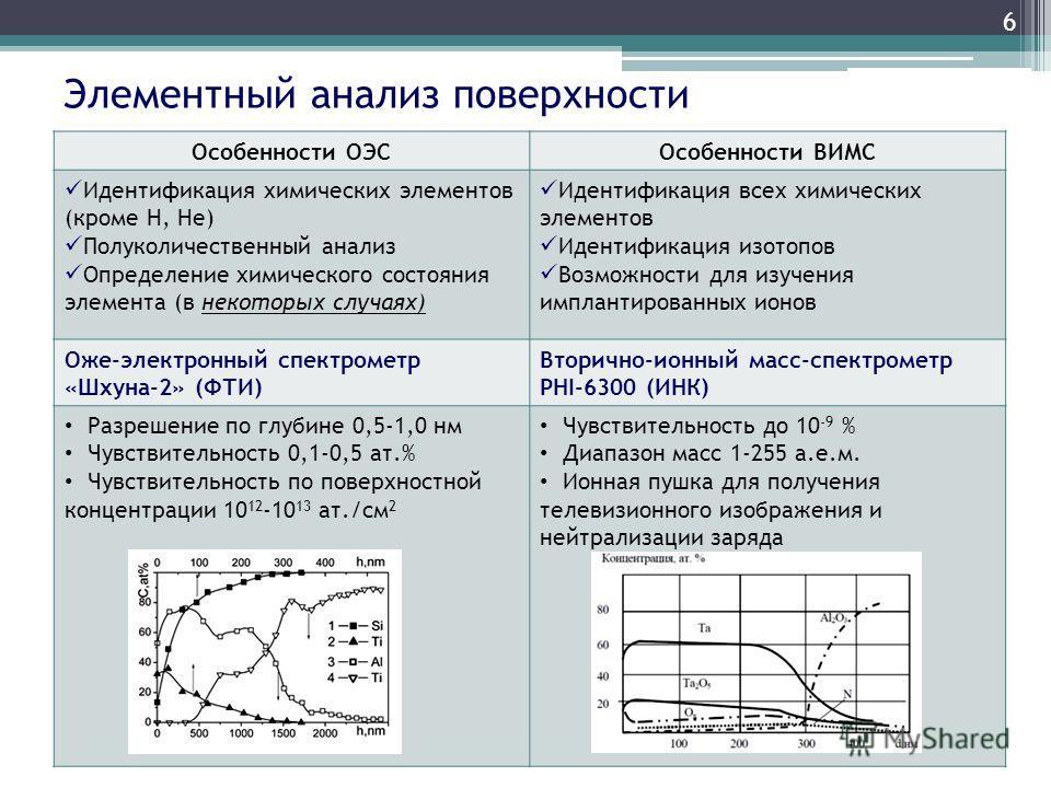 6 Элементный анализ поверхности Особенности ОЭСОсобенности ВИМС Идентификация химических элементов (кроме Н, Не) Полуколичественный анализ Определение химического состояния элемента (в некоторых случаях) Идентификация всех химических элементов Иденти