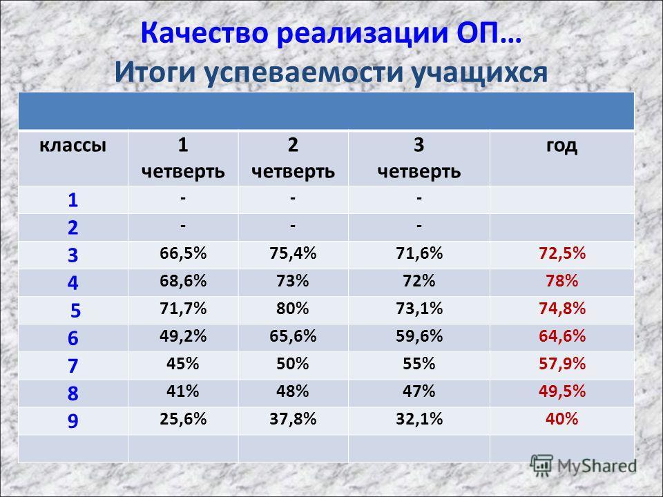Качество реализации ОП… Итоги успеваемости учащихся классы 1 четверть 2 четверть 3 четверть год 1 --- 2 --- 3 66,5%75,4%71,6%72,5% 4 68,6%73%72%78% 5 71,7%80%73,1%74,8% 6 49,2%65,6%59,6%64,6% 7 45%50%55%57,9% 8 41%48%47%49,5% 9 25,6%37,8%32,1%40%