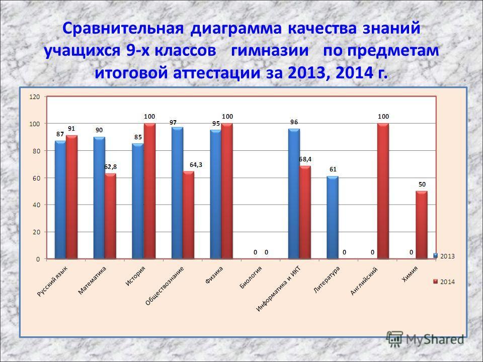 Сравнительная диаграмма качества знаний учащихся 9-х классов гимназии по предметам итоговой аттестации за 2013, 2014 г.
