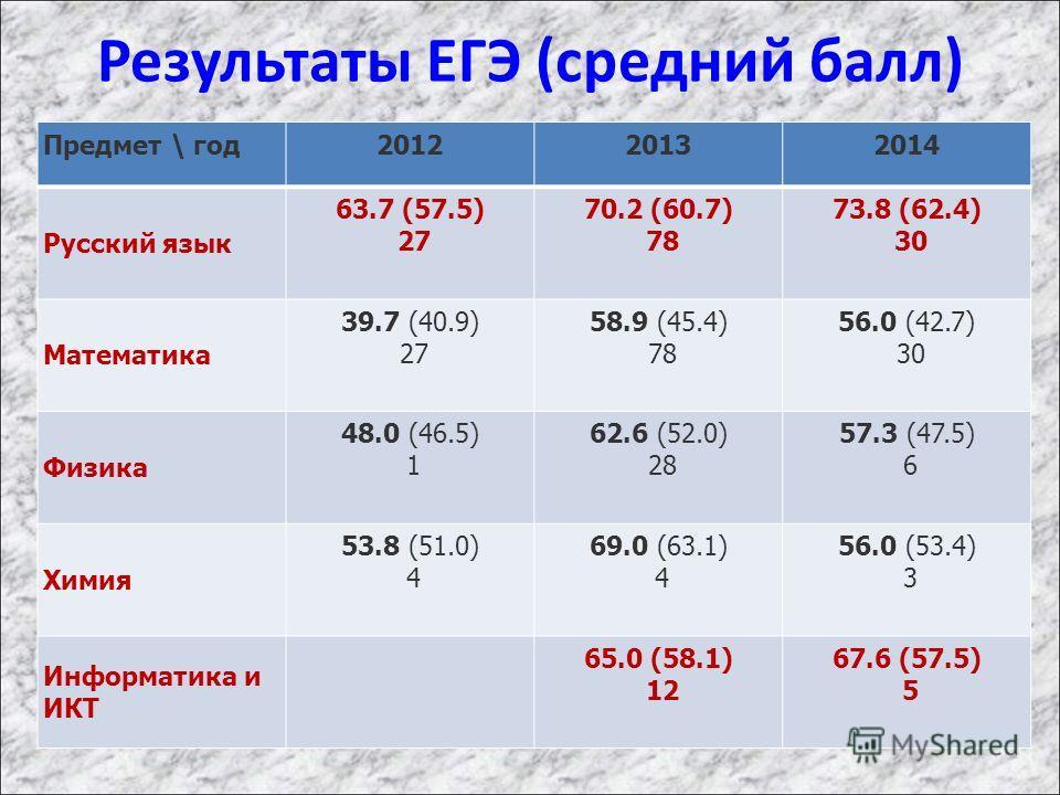 Результаты ЕГЭ (средний балл) Предмет \ год 201220132014 Русский язык 63.7 (57.5) 27 70.2 (60.7) 78 73.8 (62.4) 30 Математика 39.7 (40.9) 27 58.9 (45.4) 78 56.0 (42.7) 30 Физика 48.0 (46.5) 1 62.6 (52.0) 28 57.3 (47.5) 6 Химия 53.8 (51.0) 4 69.0 (63.