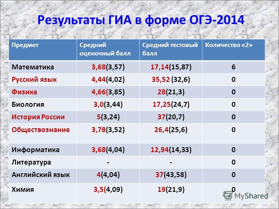 Результаты ГИА в форме ОГЭ-2014 Предмет Средний оценочный балл Средний тестовый балл Количество «2» Математика 3,68(3,57)17,14(15,87)6 Русский язык 4,44(4,02)35,52 (32,6)0 Физика 4,66(3,85)28(21,3)0 Биология 3,0(3,44)17,25(24,7)0 История России 5(3,2