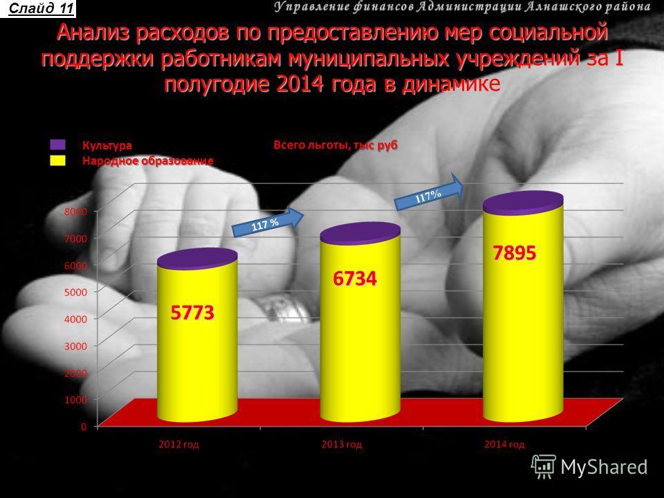 Анализ расходов по предоставлению мер социальной поддержки работникам муниципальных учреждений за I полугодие 2014 года в динамике 5773 6734 7895 117 % Слайд 11Культура Народное образование