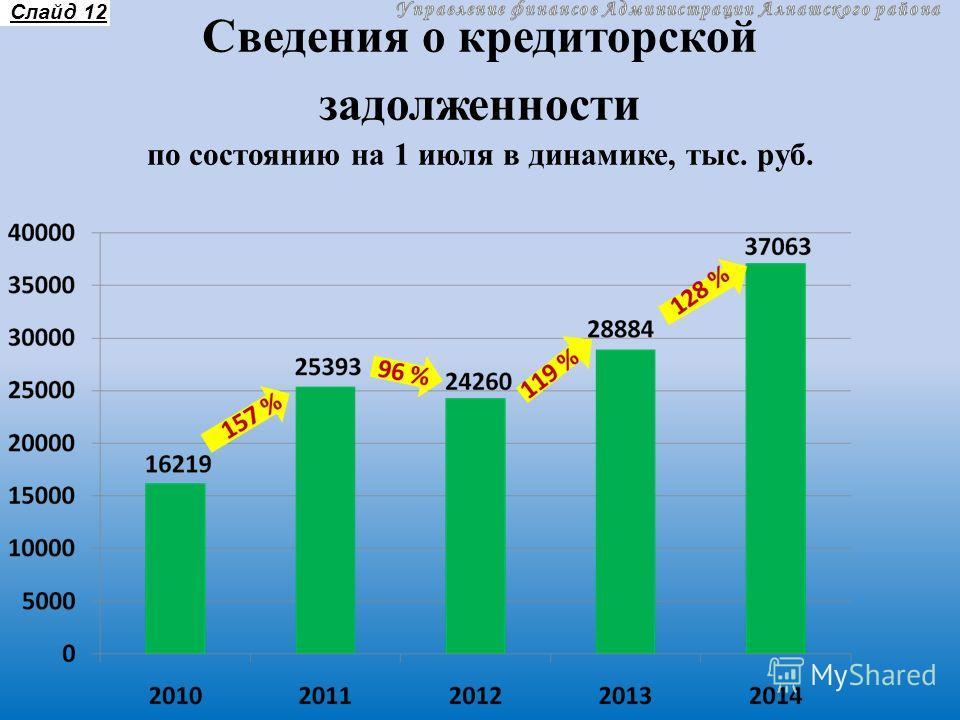 Сведения о кредиторской задолженности по состоянию на 1 июля в динамике, тыс. руб. Слайд 12