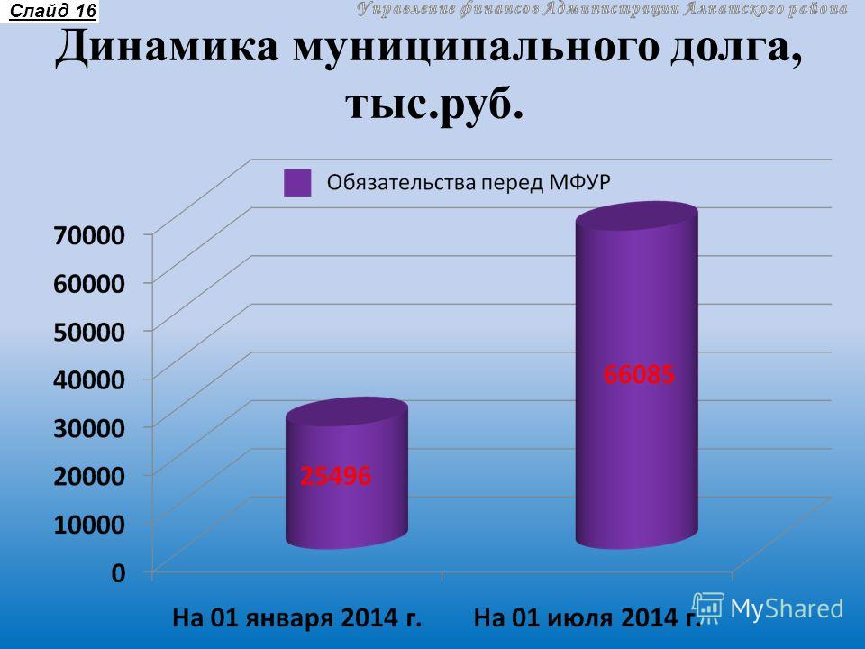 Динамика муниципального долга, тыс.руб. Слайд 16