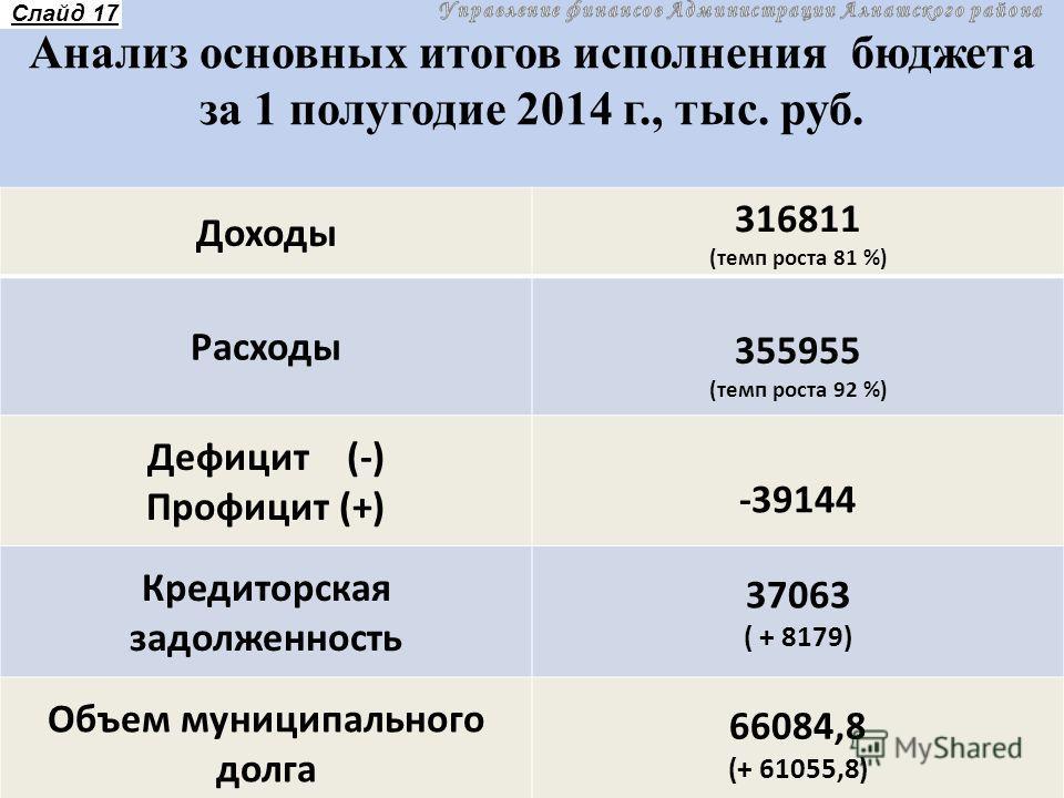 Доходы 316811 (темп роста 81 %) Расходы 355955 (темп роста 92 %) Дефицит (-) Профицит (+) -39144 Кредиторская задолженность 37063 ( + 8179) Объем муниципального долга 66084,8 (+ 61055,8) Анализ основных итогов исполнения бюджета за 1 полугодие 2014 г