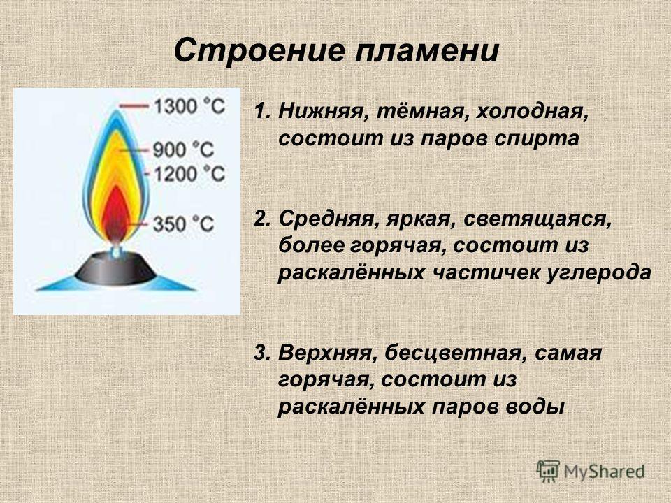 Строение пламени 1.Нижняя, тёмная, холодная, состоит из паров спирта 2.Средняя, яркая, светящаяся, более горячая, состоит из раскалённых частичек углерода 3.Верхняя, бесцветная, самая горячая, состоит из раскалённых паров воды