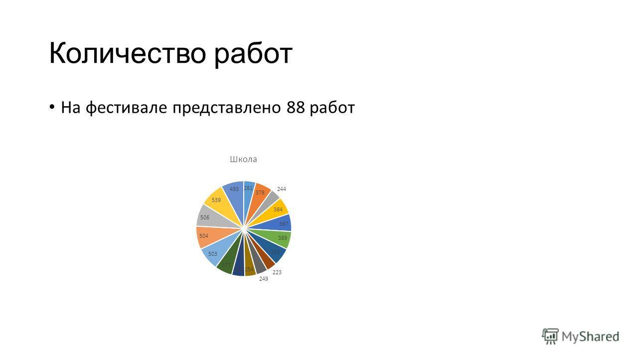 Количество работ На фестивале представлено 88 работ