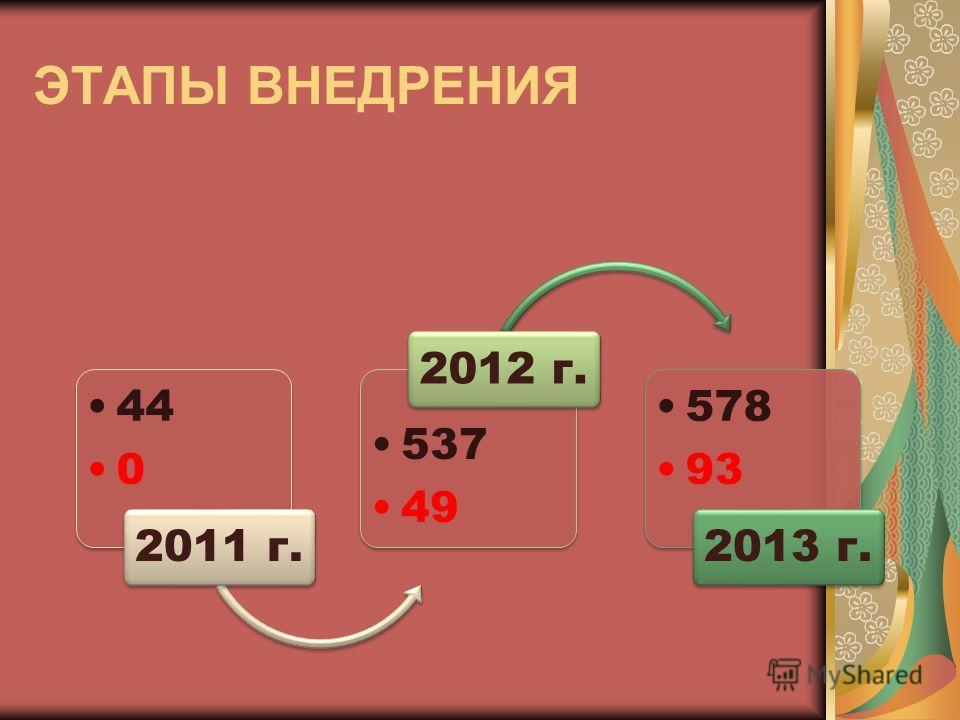 44 0 2011 г. 537 49 2012 г. 578 93 2013 г. ЭТАПЫ ВНЕДРЕНИЯ