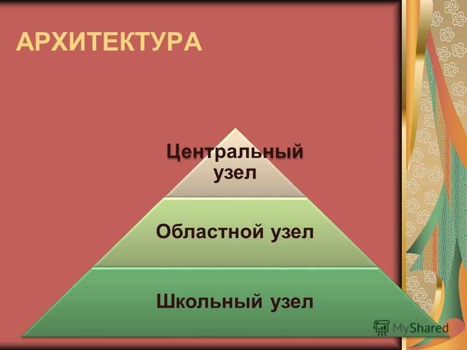 Центральный узел Областной узел Школьный узел АРХИТЕКТУРА