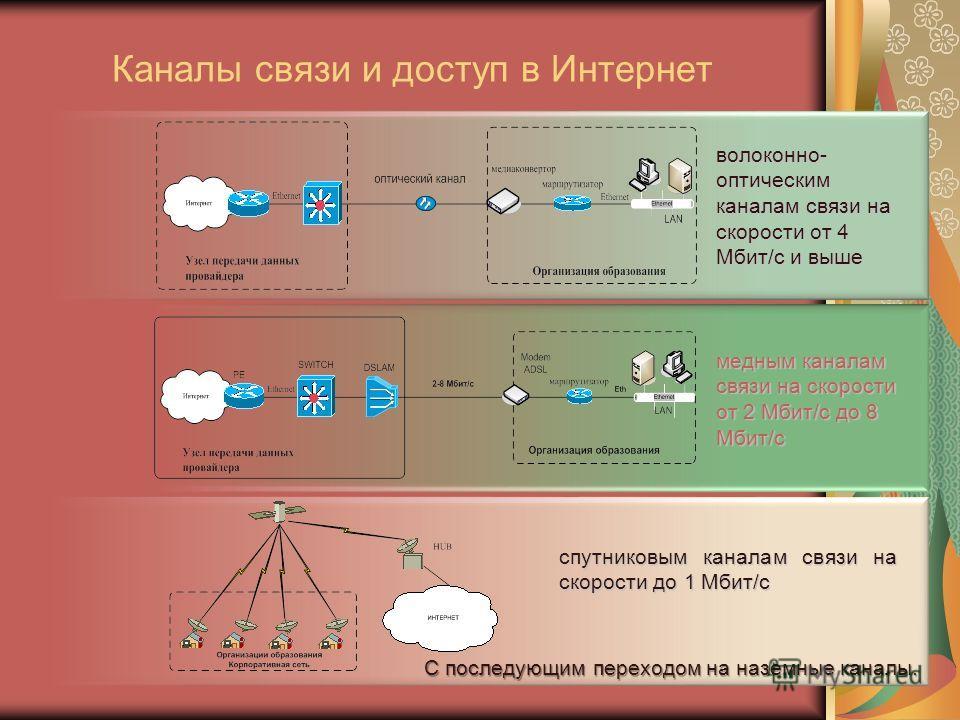 Каналы связи и доступ в Интернет волоконно- оптическим каналам связи на скорости от 4 Мбит/c и выше медным каналам связи на скорости от 2 Мбит/c до 8 Мбит/c спутниковым каналам связи на скорости до 1 Мбит/c С последующим переходом на наземные каналы.