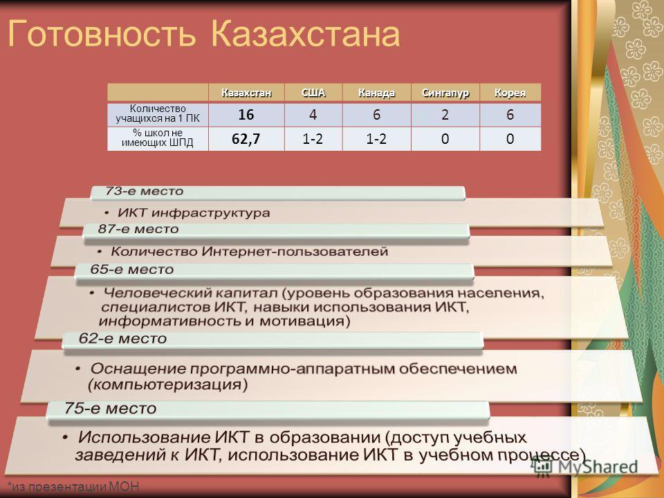 Казахстан СШАКанадаСингапур Корея Количество учащихся на 1 ПК 164626 % школ не имеющих ШПД 62,71-2 00 Готовность Казахстана *из презентации МОН