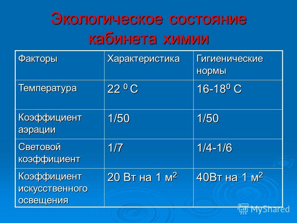 Экологическое состояние кабинета химии Факторы Характеристика Гигиенические нормы Температура 22 0 С 16-18 0 С Коэффициент аэрации 1/501/50 Световой коэффициент 1/71/4-1/6 Коэффициент искусственного освещения 20 Вт на 1 м 2 40Вт на 1 м 2