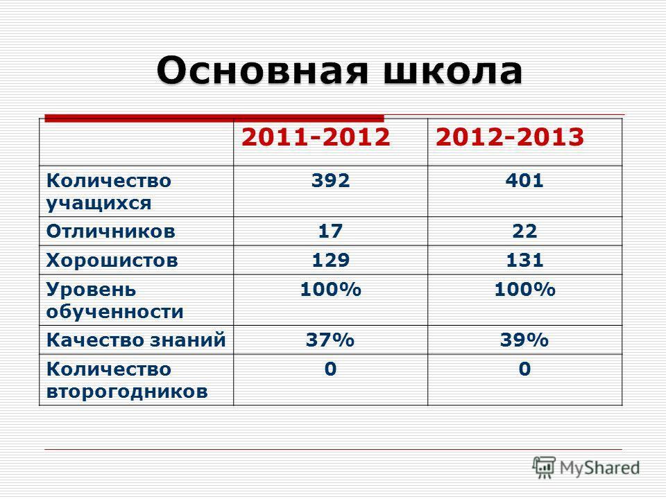 2011-20122012-2013 Количество учащихся 392401 Отличников 1722 Хорошистов 129131 Уровень обученности 100% Качество знаний 37%39% Количество второгодников 00