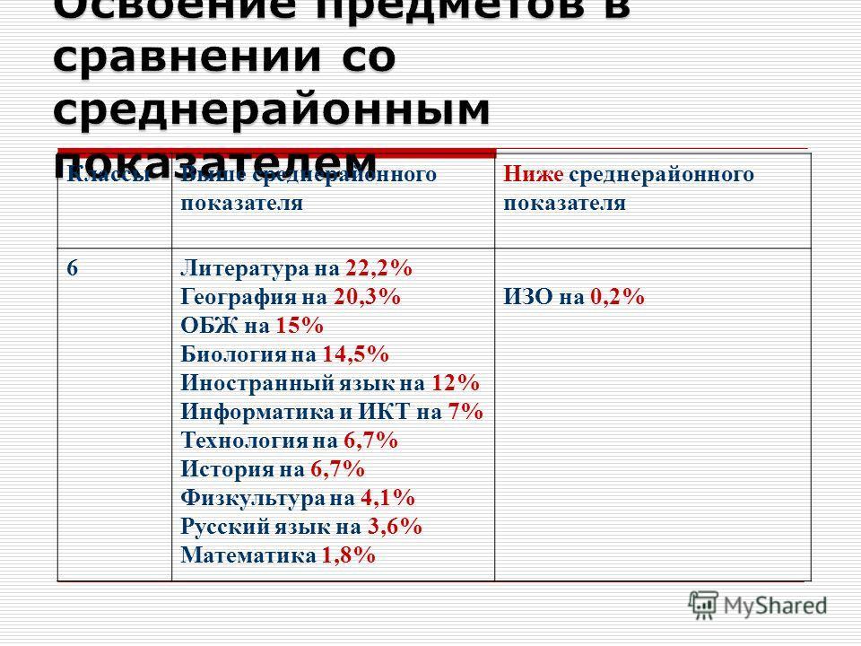 Классы Выше среднерайонного показателя Ниже среднерайонного показателя 6Литература на 22,2% География на 20,3% ОБЖ на 15% Биология на 14,5% Иностранный язык на 12% Информатика и ИКТ на 7% Технология на 6,7% История на 6,7% Физкультура на 4,1% Русский