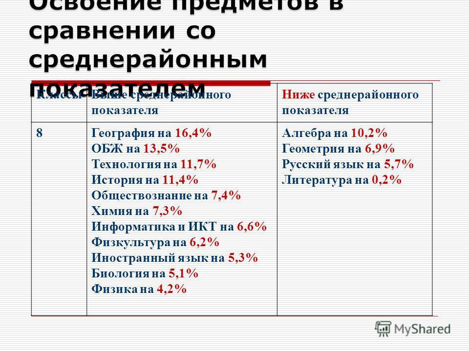 Классы Выше среднерайонного показателя Ниже среднерайонного показателя 8География на 16,4% ОБЖ на 13,5% Технология на 11,7% История на 11,4% Обществознание на 7,4% Химия на 7,3% Информатика и ИКТ на 6,6% Физкультура на 6,2% Иностранный язык на 5,3% Б