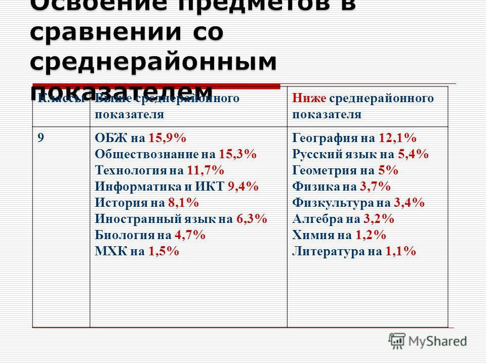 Классы Выше среднерайонного показателя Ниже среднерайонного показателя 9ОБЖ на 15,9% Обществознание на 15,3% Технология на 11,7% Информатика и ИКТ 9,4% История на 8,1% Иностранный язык на 6,3% Биология на 4,7% МХК на 1,5% География на 12,1% Русский я