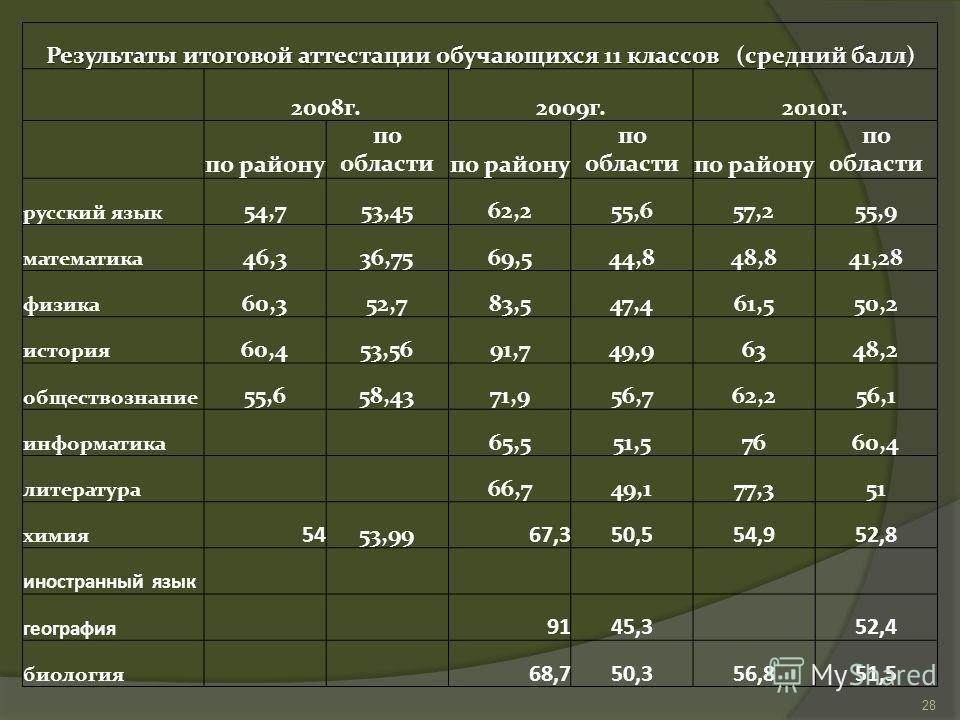 Результаты итоговой аттестации обучающихся 11 классов (средний балл) 2008 г.2009 г.2010 г. по району по областипо району по областипо району по области русский язык 54,753,4562,255,657,255,9 математика 46,336,7569,544,848,841,28 физика 60,352,783,547