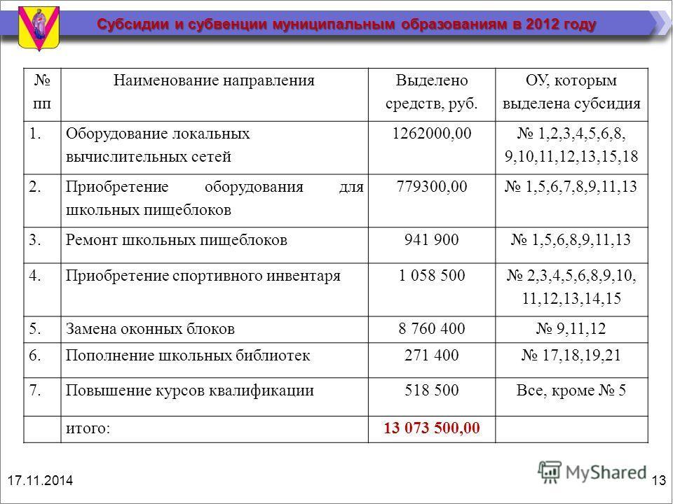 Субсидии и субвенции муниципальным образованиям в 2012 году пп Наименование направления Выделено средств, руб. ОУ, которым выделена субсидия 1. Оборудование локальных вычислительных сетей 1262000,00 1,2,3,4,5,6,8, 9,10,11,12,13,15,18 2. Приобретение