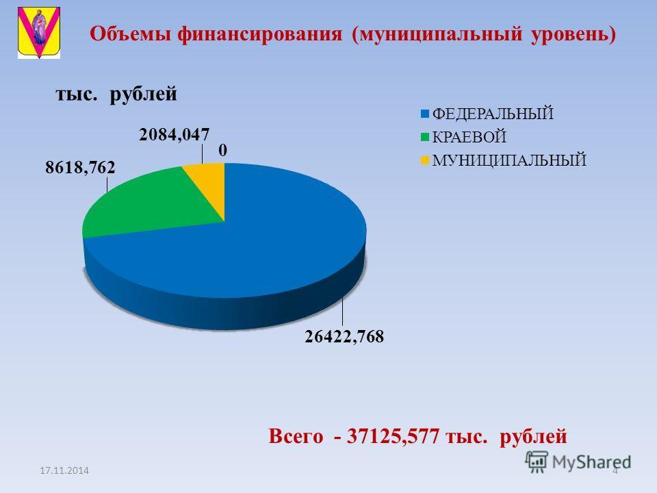 Объемы финансирования (муниципальный уровень) Всего - 37125,577 тыс. рублей 17.11.20144 тыс. рублей