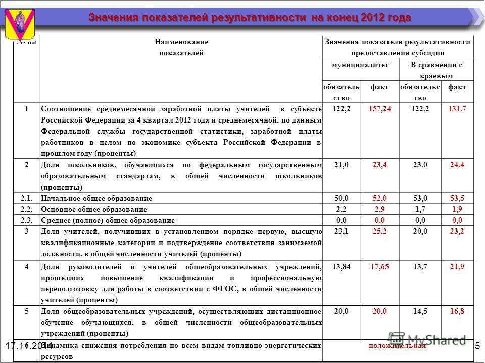 Значения показателей результативности на конец 2012 года пп Наименование показателей Значения показателя результативности предоставления субсидии муниципалитет В сравнении с краевым обязатель ство факт обязательс тво факт 1 Соотношение среднемесячной