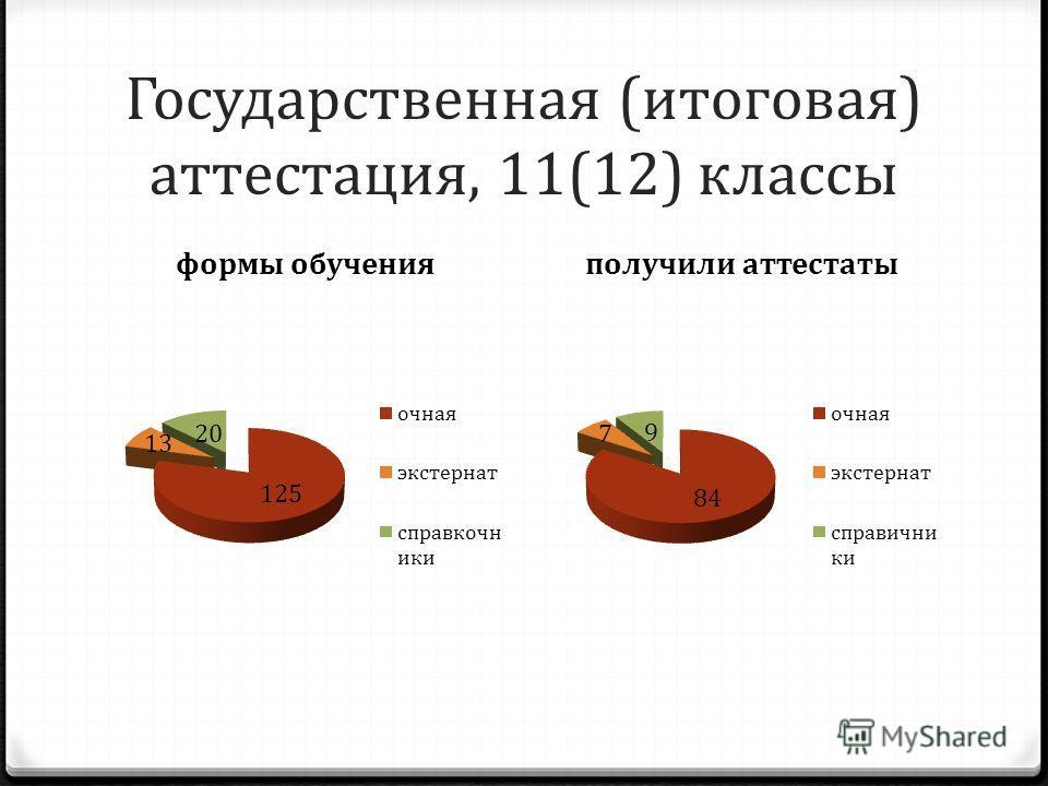 Государственная (итоговая) аттестация, 11(12) классы