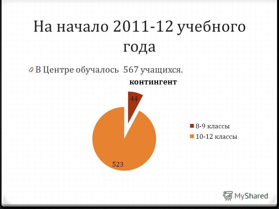 На начало 2011-12 учебного года 0 В Центре обучалось 567 учащихся.