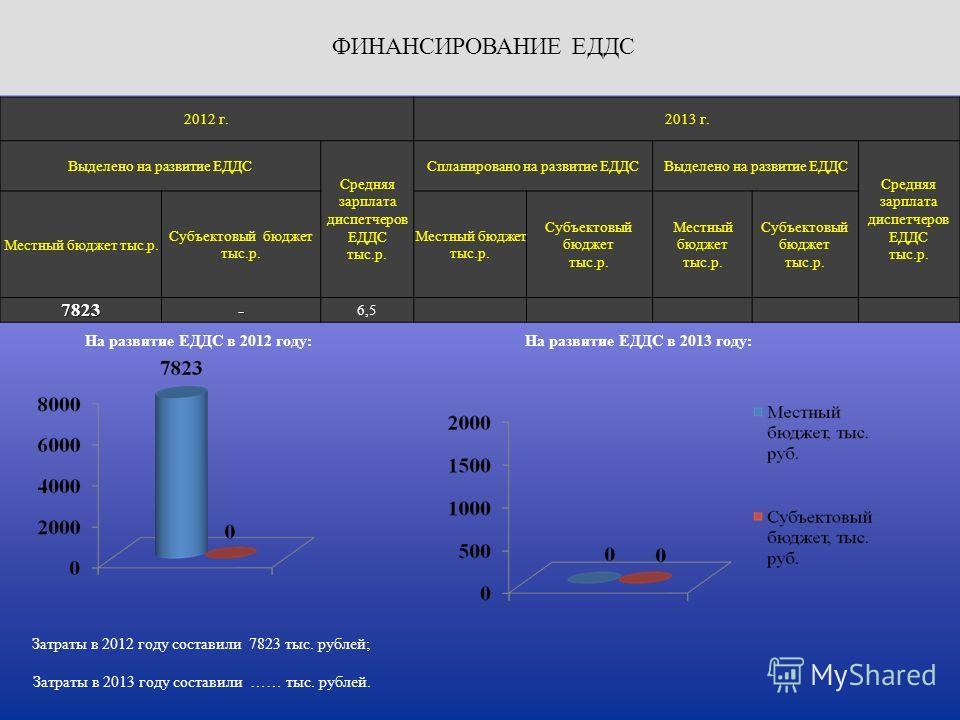 Затраты в 2012 году составили 7823 тыс. рублей; На развитие ЕДДС в 2012 году: Затраты в 2013 году составили …… тыс. рублей. На развитие ЕДДС в 2013 году: 2012 г.2013 г. Выделено на развитие ЕДДС Средняя зарплата диспетчеров ЕДДС тыс.р. Спланировано н