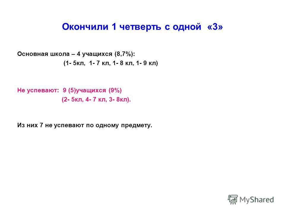Окончили 1 четверть с одной «3» Основная школа – 4 учащихся (8,7%): (1- 5 кл, 1- 7 кл, 1- 8 кл, 1- 9 кл) Не успевают: 9 (5)учащихся (9%) (2- 5 кл, 4- 7 кл, 3- 8 кл). Из них 7 не успевают по одному предмету.