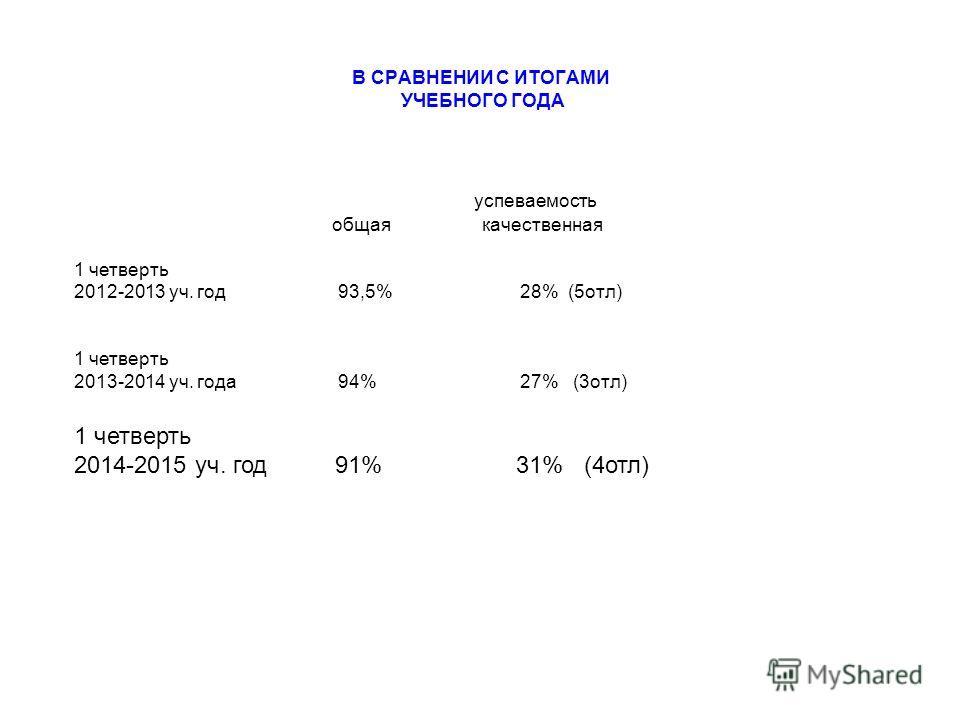 В СРАВНЕНИИ С ИТОГАМИ УЧЕБНОГО ГОДА успеваемость общая качественная 1 четверть 2012-2013 уч. год 93,5% 28% (5 отл) 1 четверть 2013-2014 уч. года 94% 27% (3 отл) 1 четверть 2014-2015 уч. год 91% 31% (4 отл)