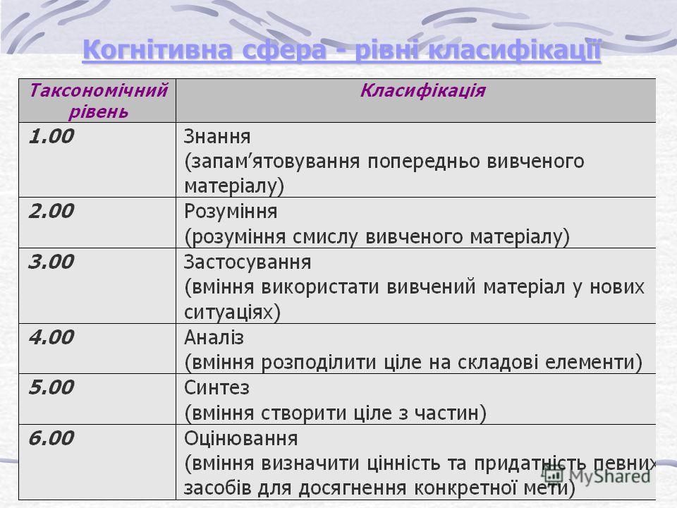 Когнітивна сфера - рівні класифікації Когнітивна сфера - рівні класифікації