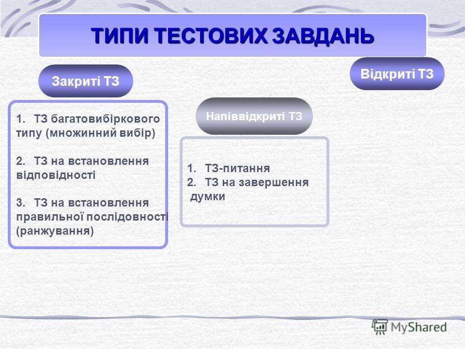 1. ТЗ багатовибіркового типу (множинний вибір) 2. ТЗ на встановлення відповідності 3. ТЗ на встановлення правильної послідовності (ранжування) 1.ТЗ-питания 2. ТЗ на завершення думки ТИПИ ТЕСТОВИХ ЗАВДАНЬ Відкриті ТЗ Напіввідкриті ТЗ Закриті ТЗ