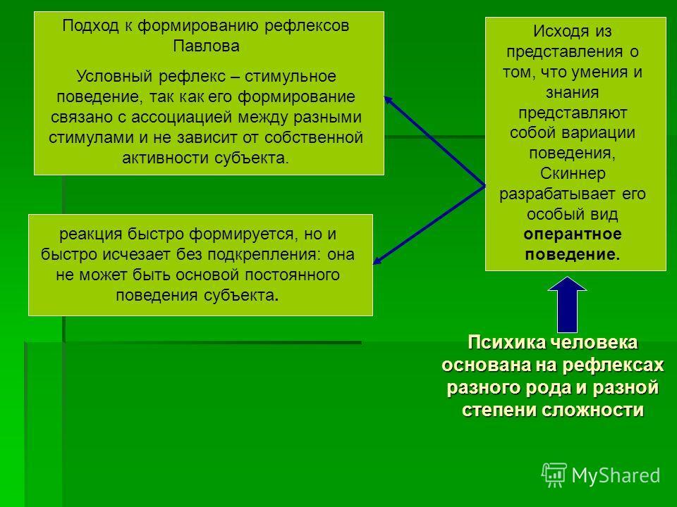 Психика человека основана на рефлексах разного рода и разной степени сложности Исходя из представления о том, что умения и знания представляют собой вариации поведения, Скиннер разрабатывает его особый вид оперантное поведение. Подход к формированию