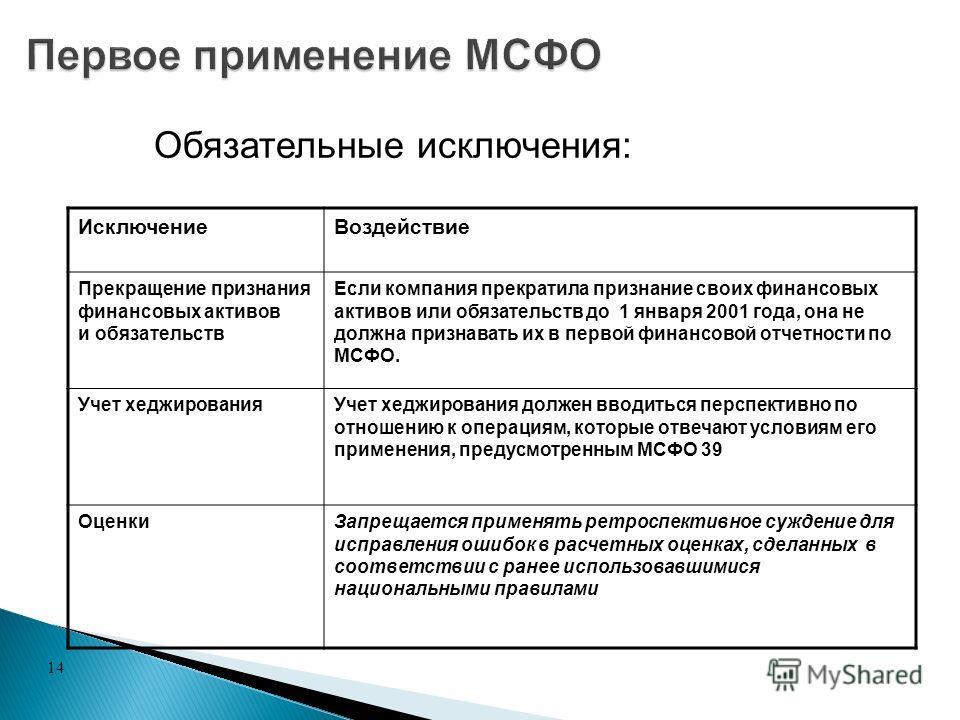 14 Исключение Воздействие Прекращение признания финансовых активов и обязательств Если компания прекратила признание своих финансовых активов или обязательств до 1 января 2001 года, она не должна признавать их в первой финансовой отчетности по МСФО.