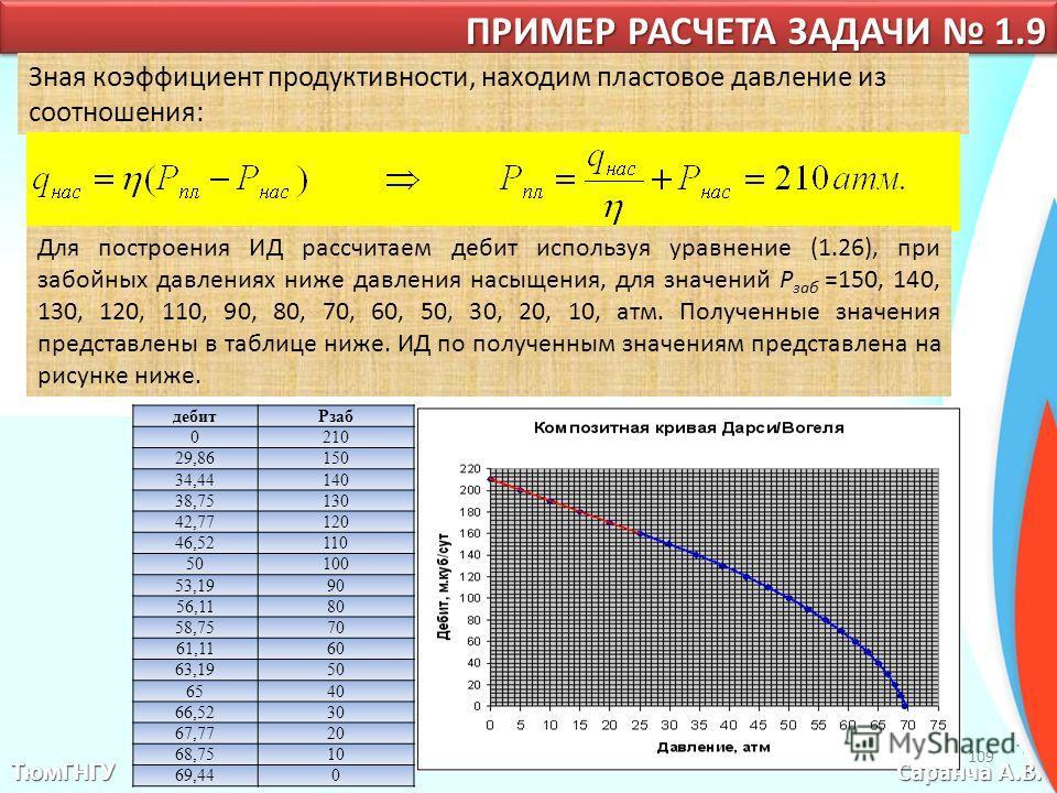 ТюмГНГУ Саранча А.В. ПРИМЕР РАСЧЕТА ЗАДАЧИ 1.9 Зная коэффициент продуктивности, находим пластовое давление из соотношения: Для построения ИД рассчитаем дебит используя уравнение (1.26), при забойных давлениях ниже давления насыщения, для значений Р з