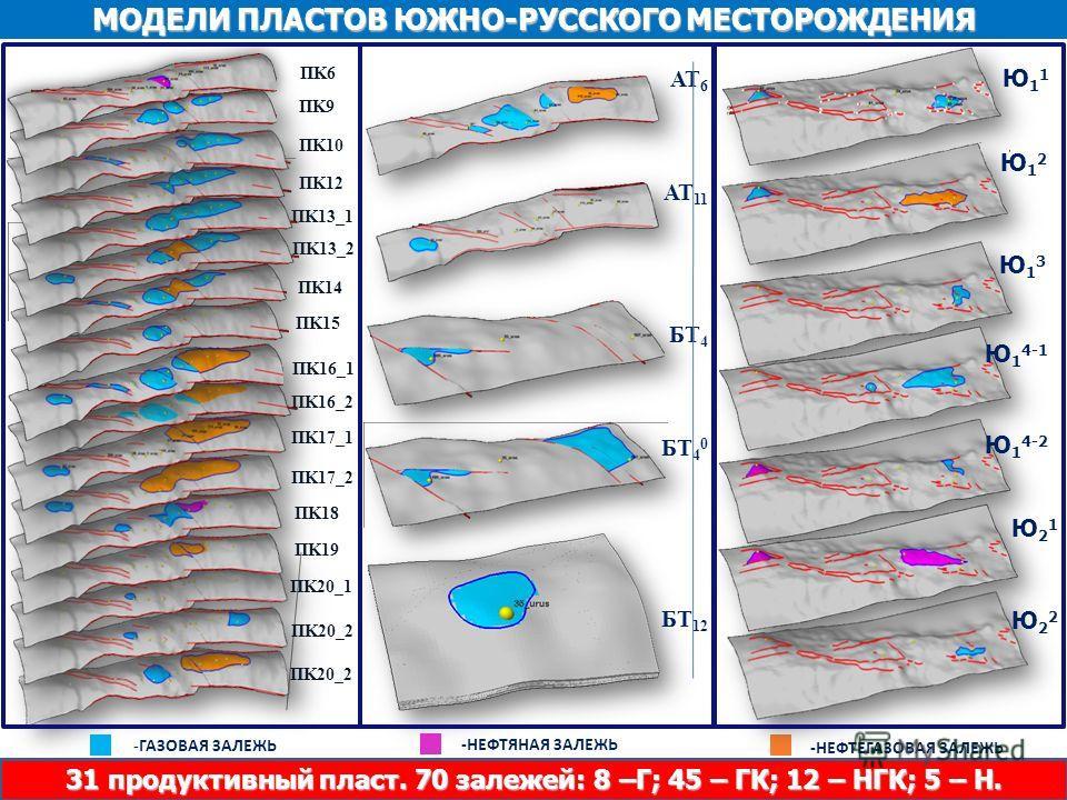 ОАО «СибНАЦ» ПK9 ПK10 ПK12 ПK14 ПK15 ПK18 ПK19 ПK6 ПK13_1 ПK13_2 ПK16_1 ПK16_2 ПK17_1 ПK17_2 ПK20_1 ПK20_2 МОДЕЛИ ПЛАСТОВ ЮЖНО-РУССКОГО МЕСТОРОЖДЕНИЯ АТ 6 АТ 11 БТ 4 БТ 4 0 БТ 12 -НЕФТЯНАЯ ЗАЛЕЖЬ -ГАЗОВАЯ ЗАЛЕЖЬ -НЕФТЕГАЗОВАЯ ЗАЛЕЖЬ Ю11Ю11 Ю 1 4-2 Ю