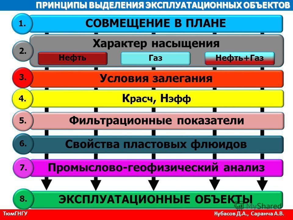 ПРИНЦИПЫ ВЫДЕЛЕНИЯ ЭКСПЛУАТАЦИОННЫХ ОБЪЕКТОВ СОВМЕЩЕНИЕ В ПЛАНЕ Характер насыщения Нефть Газ Нефть+Газ Условия залегания Фильтрационные показатели ЭКСПЛУАТАЦИОННЫЕ ОБЪЕКТЫ К расч, H эфф Свойства пластовых флюидов Промыслово-геофизический анализ 7. 6.