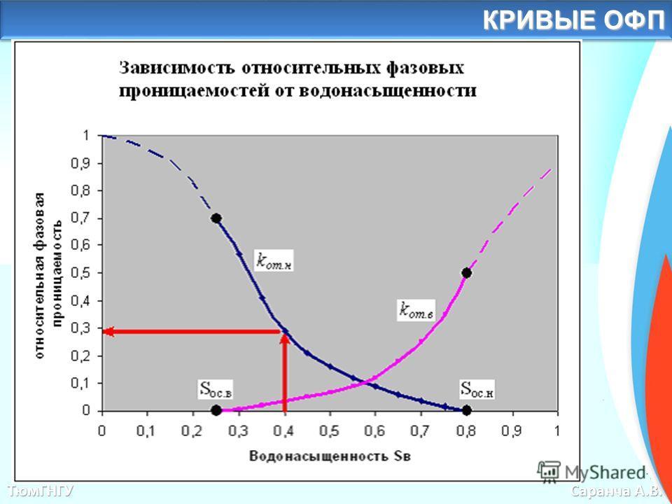 Общие классификации проницаемости ТюмГНГУ Саранча А.В. КРИВЫЕ ОФП