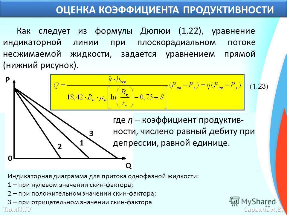 ТюмГНГУ Саранча А.В. ОЦЕНКА КОЭФФИЦИЕНТА ПРОДУКТИВНОСТИ Как следует из формулы Дюпюи (1.22), уравнение индикаторной линии при плоскорадиальном потоке несжимаемой жидкости, задается уравнением прямой (нижний рисунок). (1.23) Индикаторная диаграмма для