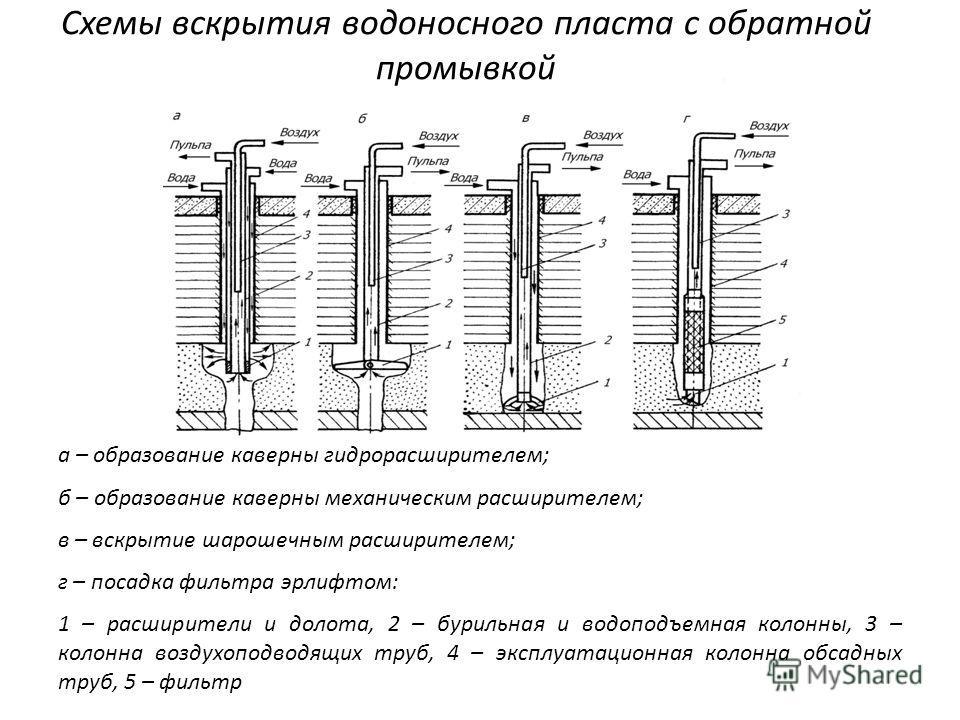 Схемы вскрытия водоносного пласта с обратной промывкой а – образование каверны гидрорасширителем; б – образование каверны механическим расширителем; в – вскрытие шарошечным расширителем; г – посадка фильтра эрлифтом: 1 – расширители и долота, 2 – бур