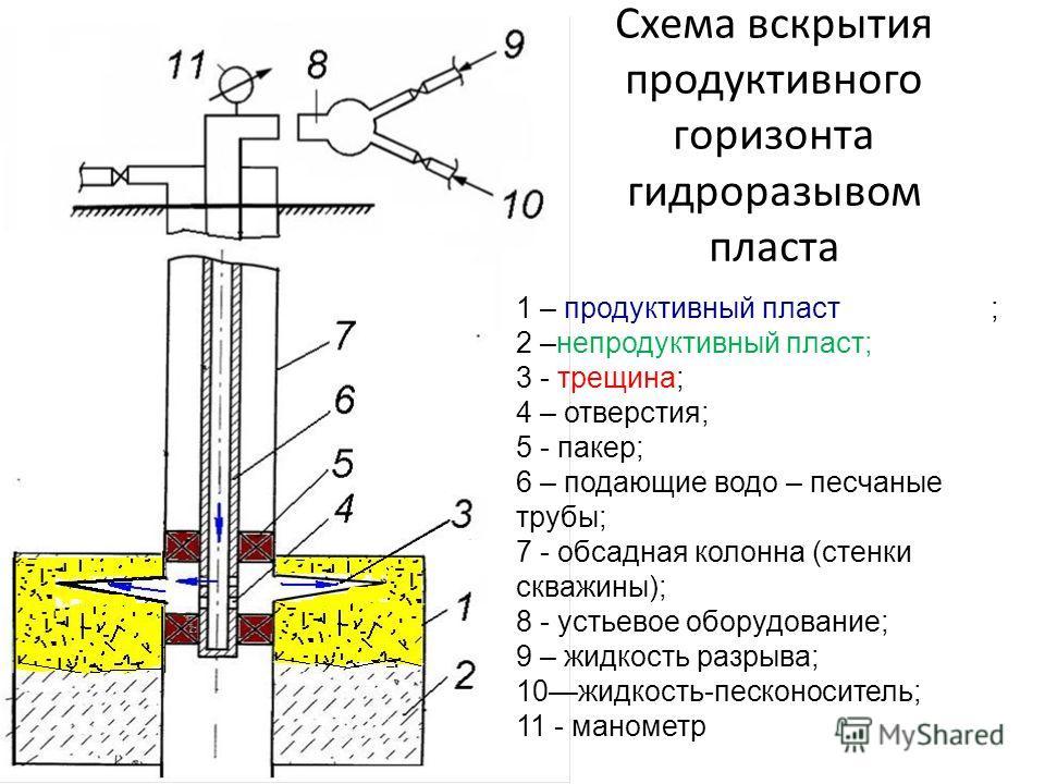 1 – продуктивный пласт ; 2 –непродуктивный пласт; 3 - трещина; 4 – отверстия; 5 - пакер; 6 – подающие водо – песчаные трубы; 7 - обсадная колонна (стенки скважины); 8 - устьевое оборудование; 9 – жидкость разрыва; 10 жидкость-песконоситель; 11 - мано