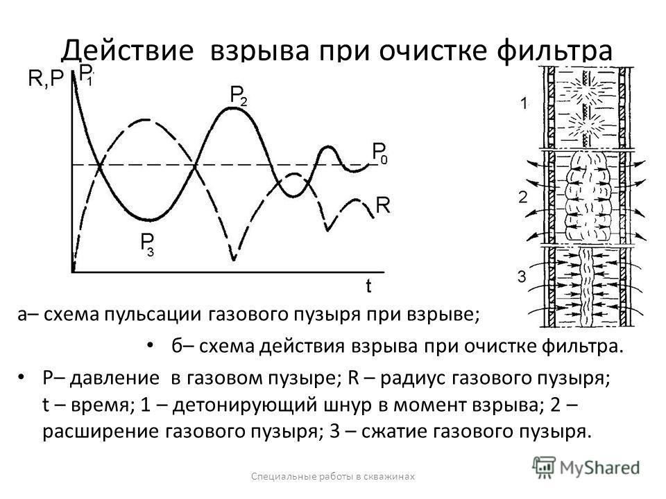 Действие взрыва при очистке фильтра а– схема пульсации газового пузыря при взрыве; б– схема действия взрыва при очистке фильтра. Р– давление в газовом пузыре; R – радиус газового пузыря; t – время; 1 – детонирующий шнур в момент взрыва; 2 – расширени