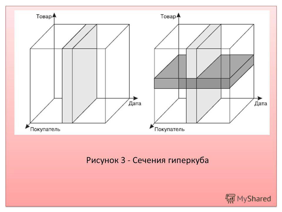 Рисунок 3 - Сечения гиперкуба