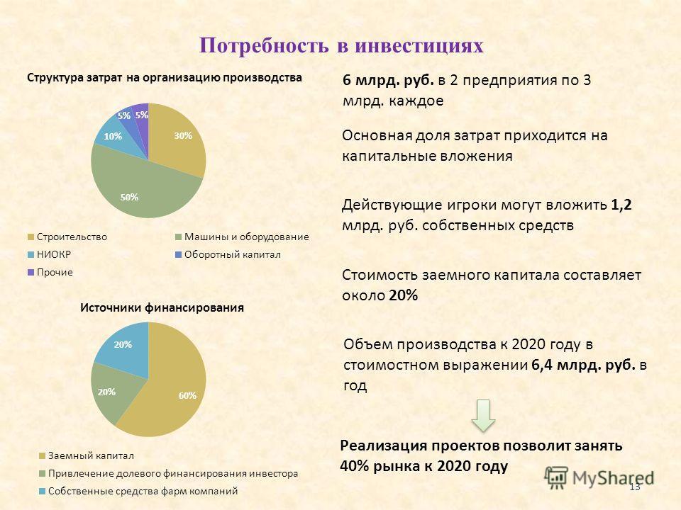 Потребность в инвестициях 13 6 млрд. руб. в 2 предприятия по 3 млрд. каждое Объем производства к 2020 году в стоимостном выражении 6,4 млрд. руб. в год Реализация проектов позволит занять 40% рынка к 2020 году Действующие игроки могут вложить 1,2 млр