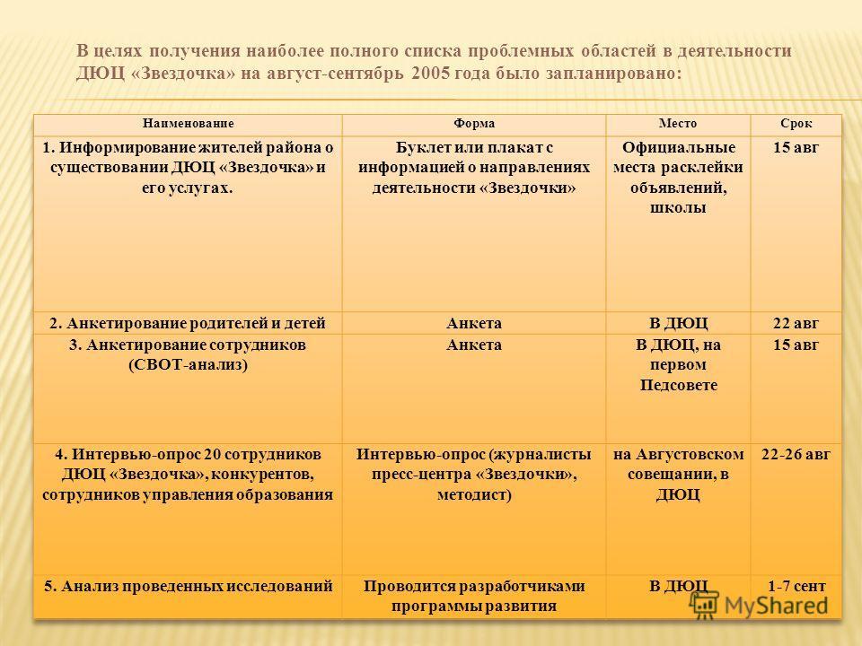 В целях получения наиболее полного списка проблемных областей в деятельности ДЮЦ «Звездочка» на август-сентябрь 2005 года было запланировано: