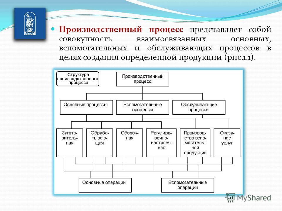 Производственный процесс представляет собой совокупность взаимосвязанных основных, вспомогательных и обслуживающих процессов в целях создания определенной продукции (рис.1.1).