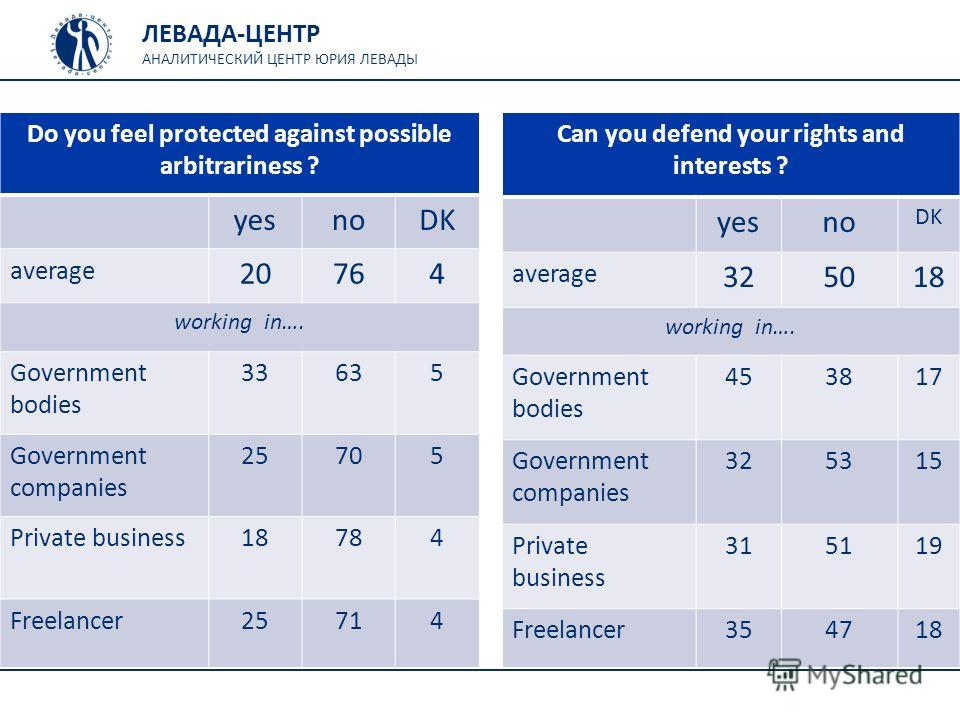 ЛЕВАДА-ЦЕНТР АНАЛИТИЧЕСКИЙ ЦЕНТР ЮРИЯ ЛЕВАДЫ Can you defend your rights and interests ? yesno DK average 325018 working in…. Government bodies 453817 Government companies 325315 Private business 315119 Freelancer354718 Do you feel protected against p